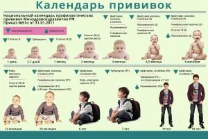 kalendar_privivok_ot_poliomielita_dlya_detey_2